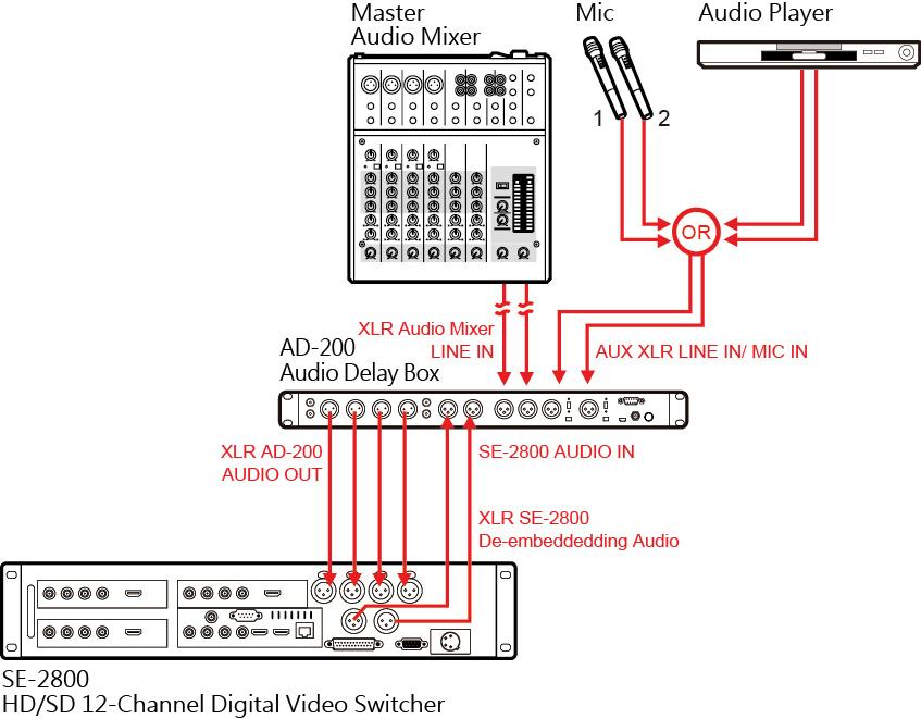 Datavideo AD-200 6-Channel Audio Delay/Mixer - Audio switch