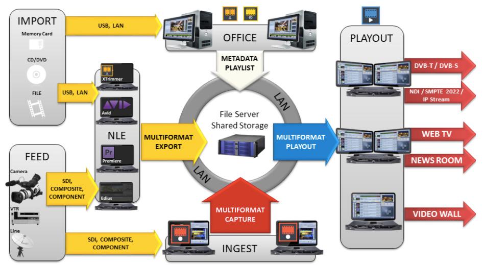 Axel XTV TV-Automation System Computer 4U Rack